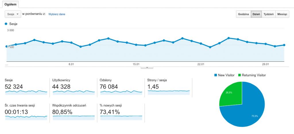 Statystyki BlogZapytajPoloznaPL 01 2016